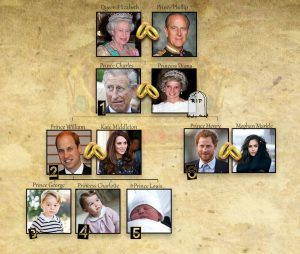 Who is next in line to the British Throne?